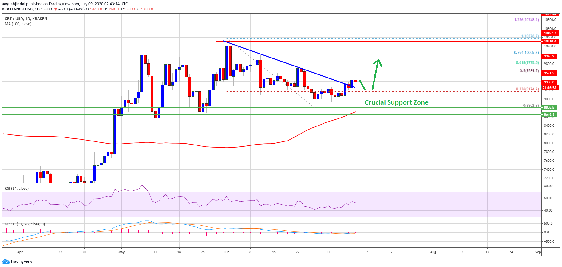 Bitcoin Daily Chart Indicates Crucial Bullish Breakout Towards $10,000