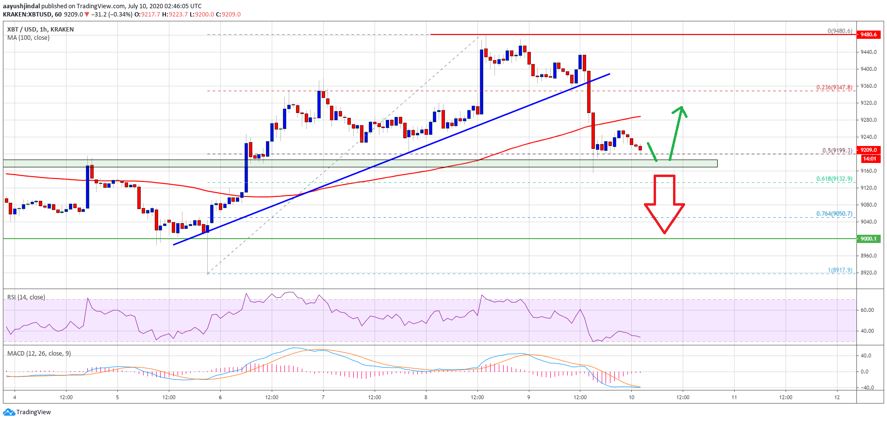 Bitcoin Just Saw Key Technical Correction But This Level Can Trigger Fresh Increase