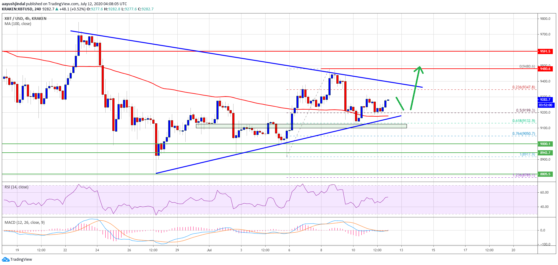 Bitcoin Trading Near Make-or-Break Levels: Here's Why $9,400 Holds The Key