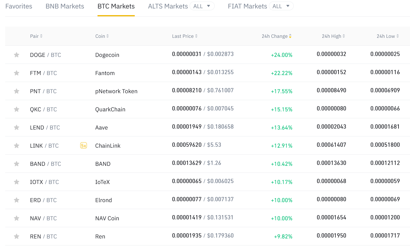 top altcoins against Bitcoin