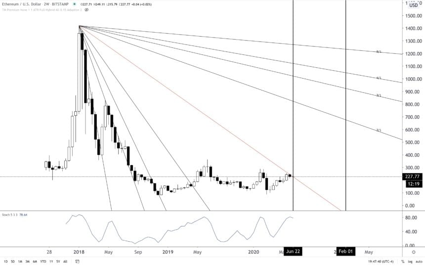 """Ethereum's """"Monthly Pivot"""" Could Signal That a Major Rally is Brewing"""