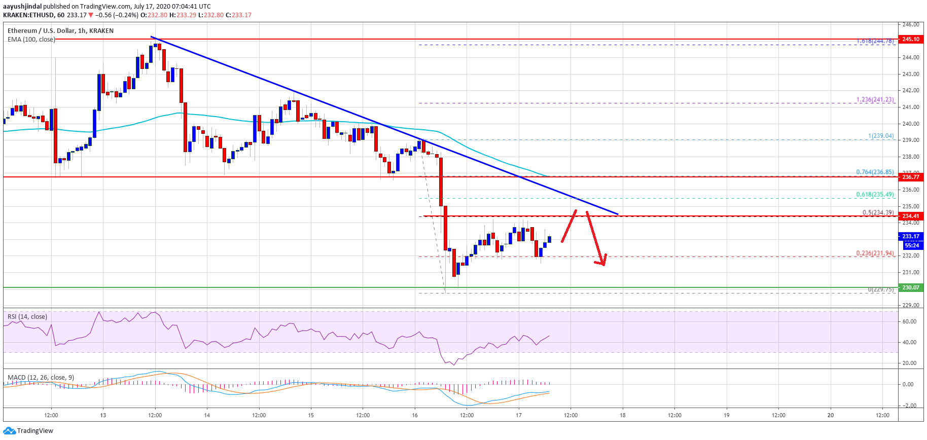 Ethereum Showing Early Signs of Strong Decline, But $230 Is The Key