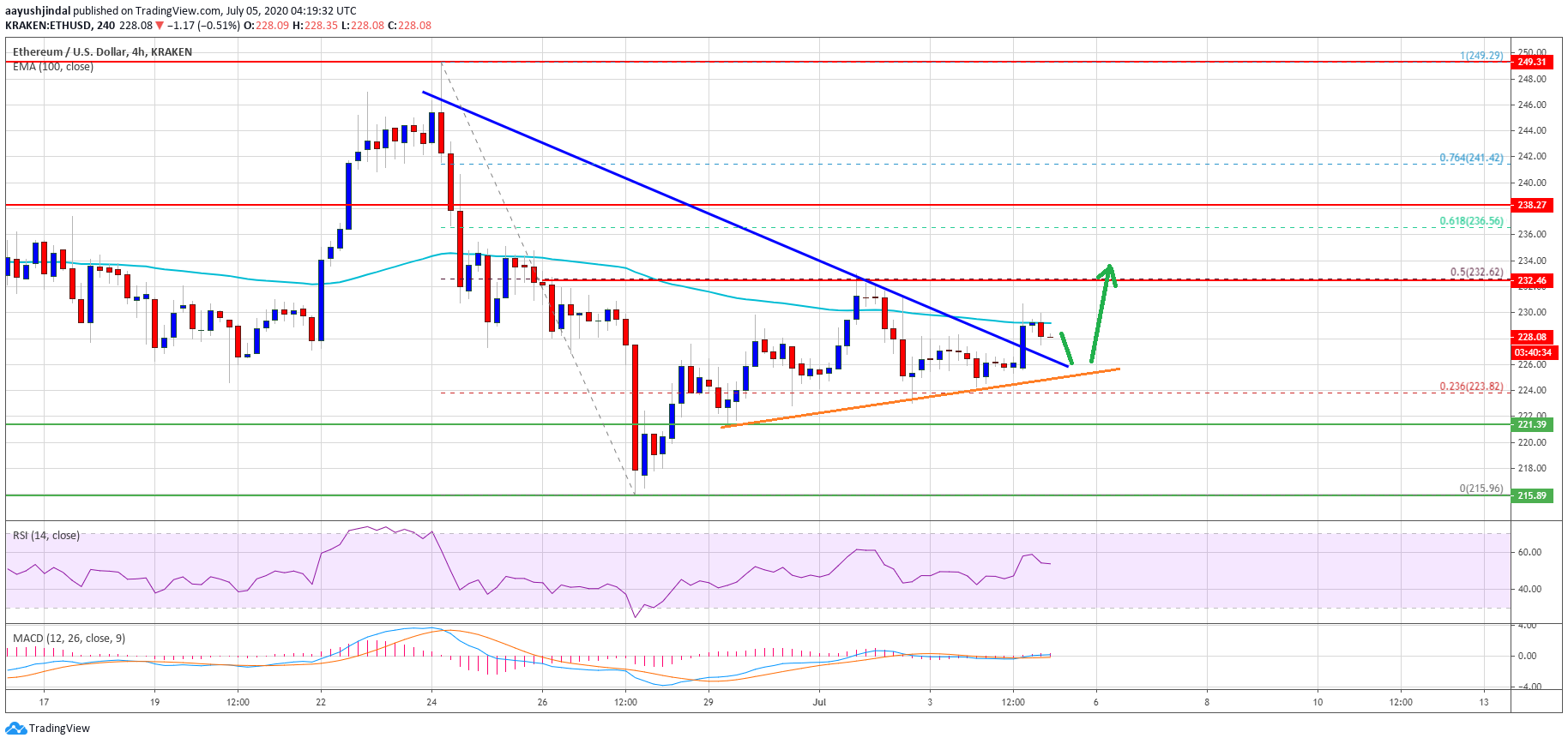Ethereum Lacking Momentum, But Here's Why 100 SMA Could Spark Fresh Rally