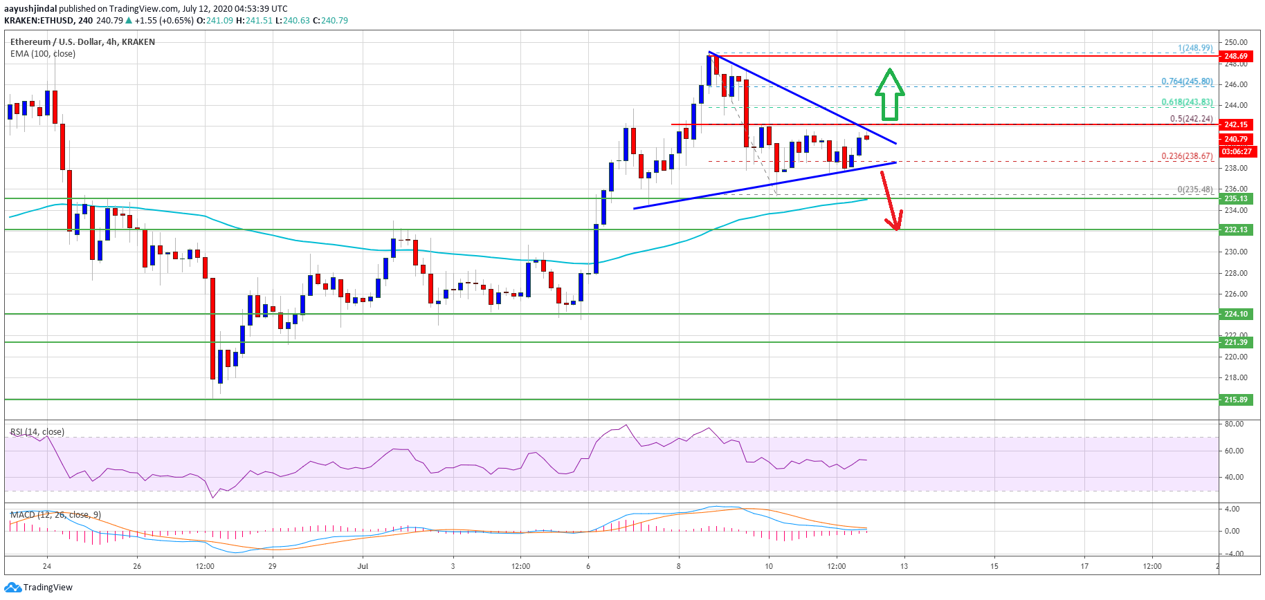 Beware Bears: Indicators Suggest Ethereum Could Still Rally Above $250