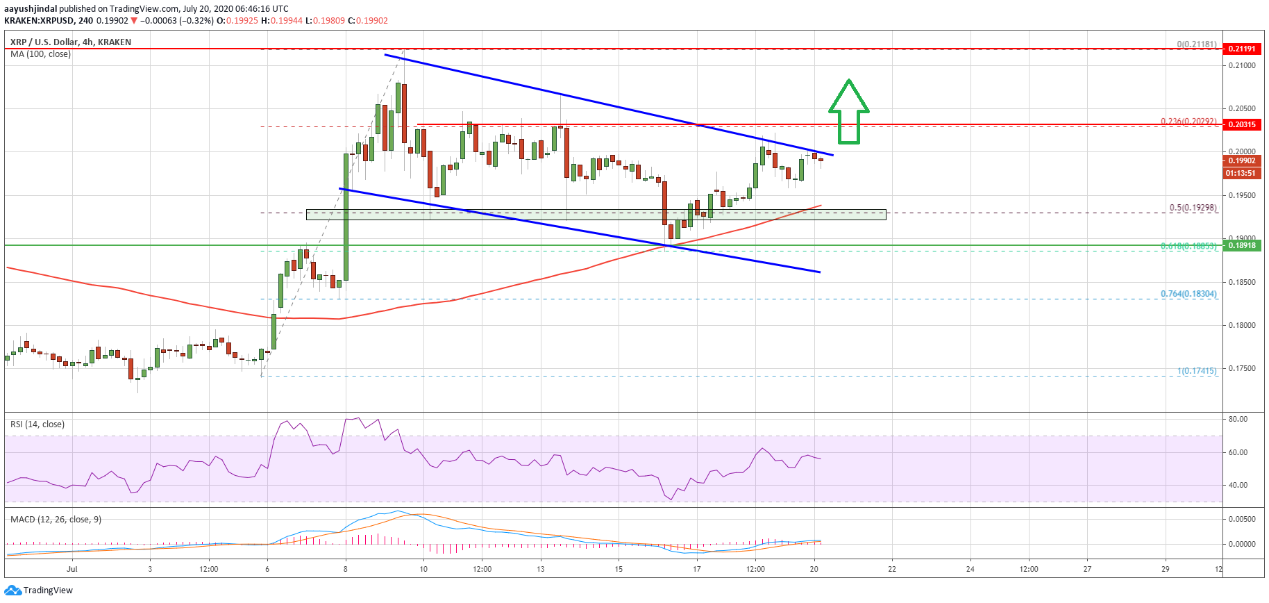 Ripple's (XRP) Could Surge Above $0.21 As Crucial Bullish Pattern Emerges