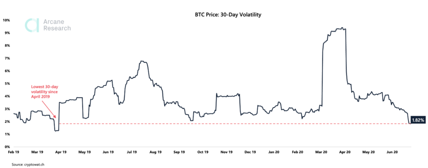 bitcoin low volatility
