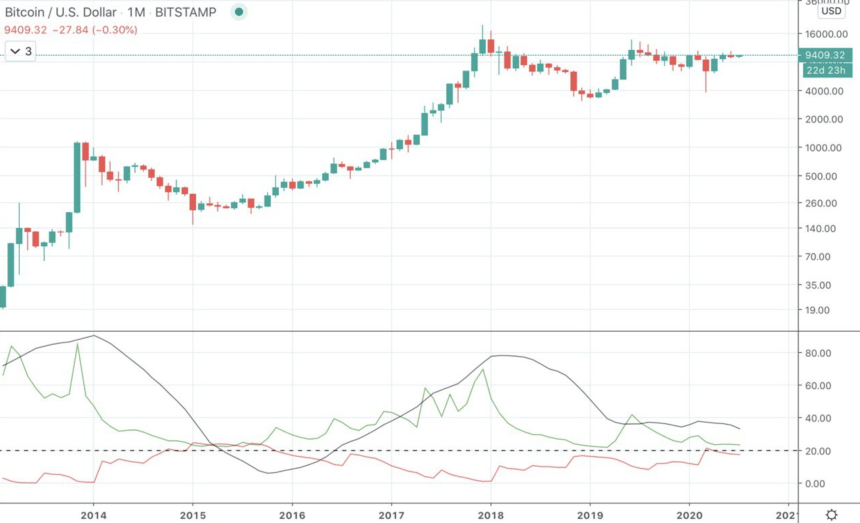 bitcoin btcusd average direction index