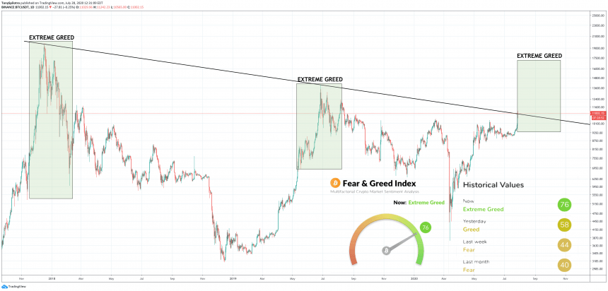 bitcoin btcusd crypto fear and greed index