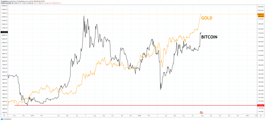 Gold Rally Peaks: 5 Reasons Bitcoin Will Likely Outperform The Precious Metal
