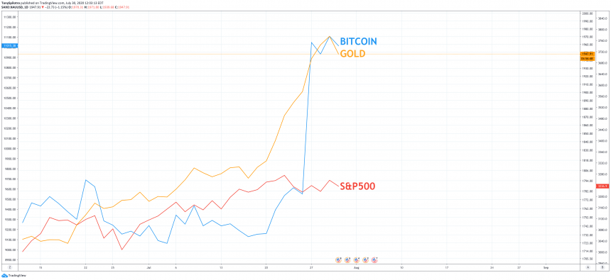 bitcoin gold stock market correlation sp500 spx