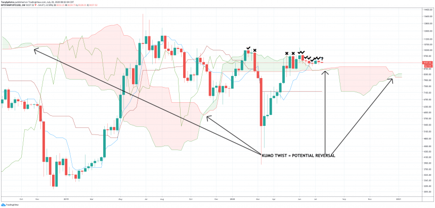 bitcoin price weekly ichimoku cloud kumo twist