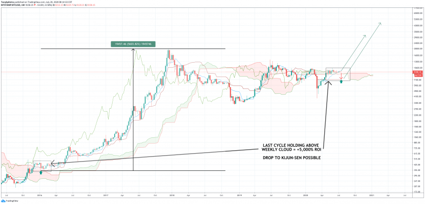 bitcoin price weekly ichimoku cloud kumo twist zoomed