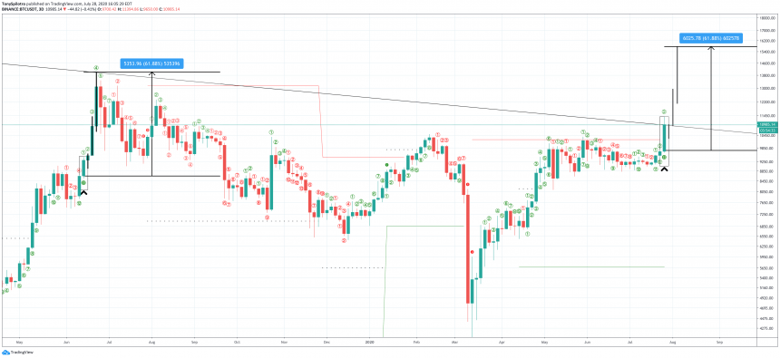 bitcoin td sequential 3D 2019 top