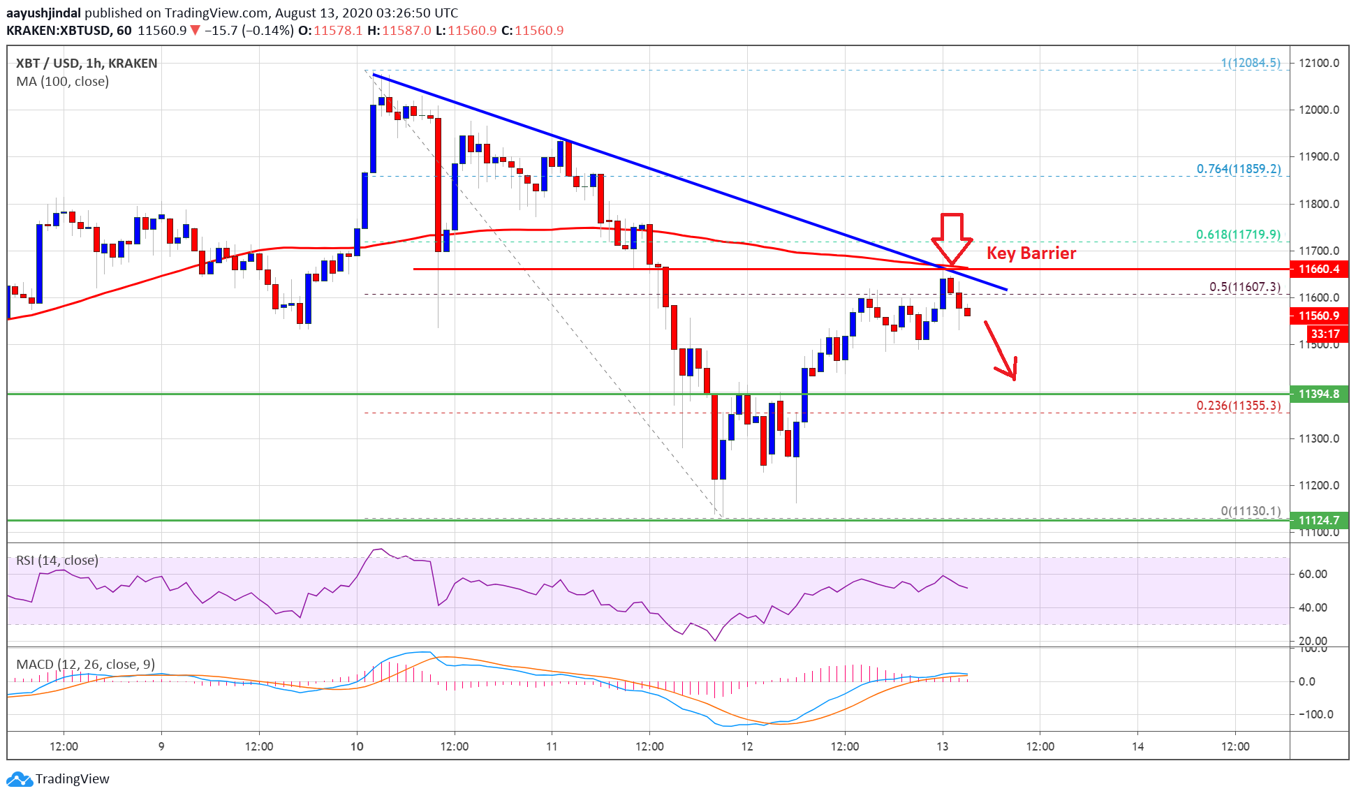 100 SMA Holds The Key For Next Bitcoin Rally Above $12K: Here's Why