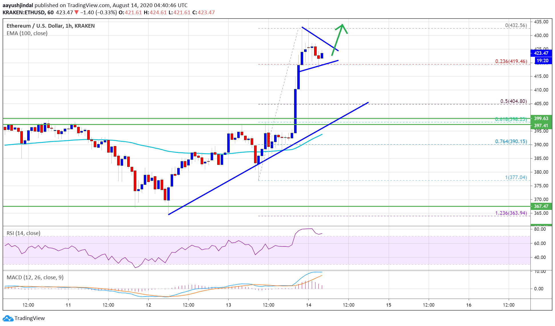 Ethereum Price Soars To New 2-Year High: Uptrend Isn't Over Yet