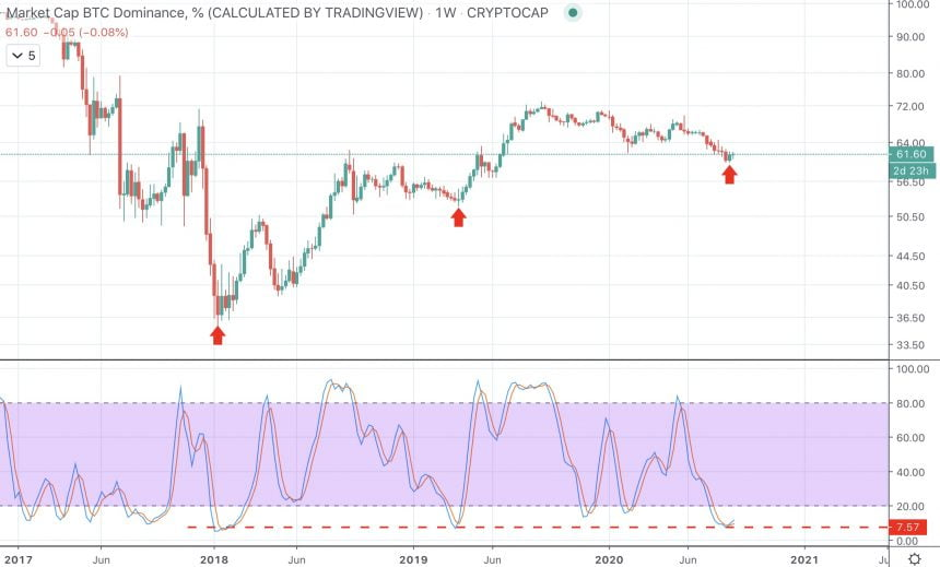 bitcoin dominance btc.d stochastic