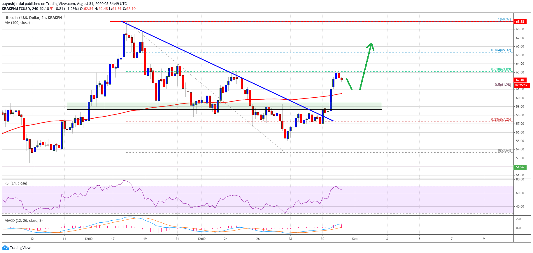 Litecoin Price Holds Strong at $60: A Bullish Case For Rally To $70