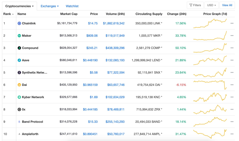 Coinmarkecap DeFi Rankings