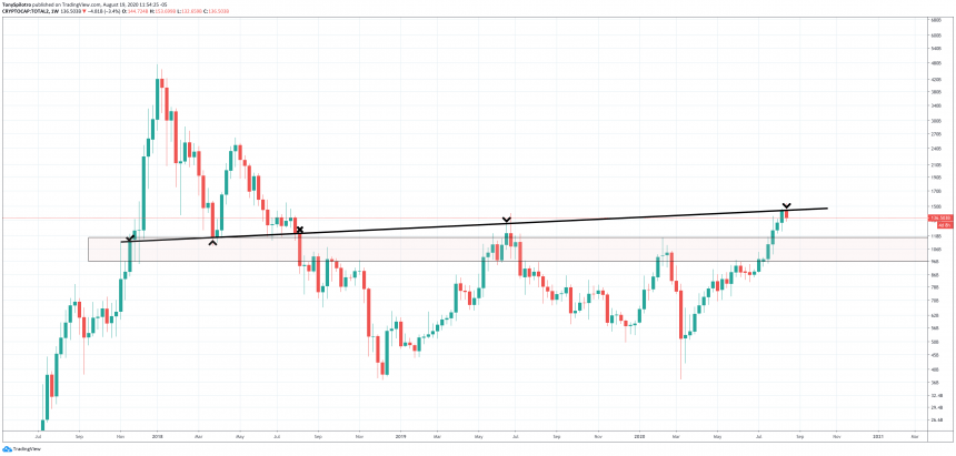 altcoin ascending trendline alt season bitcoin btc dominance weekly