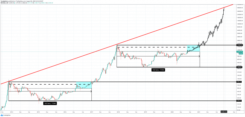 Bitcoin Is Bullish, But A Breakout Won't Arrive Until 2021: Here's Why