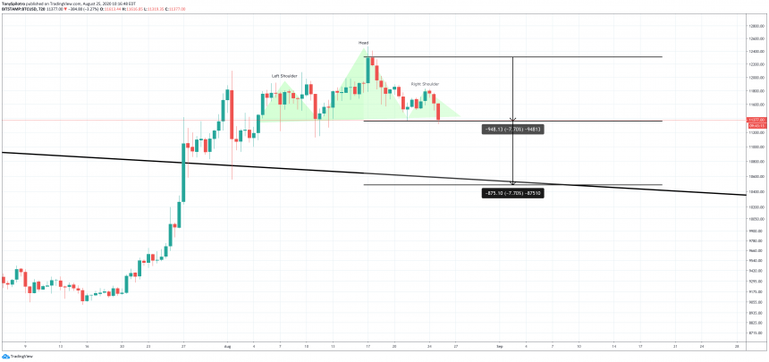 bitcoin btcusd head and shoulders