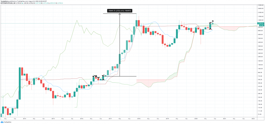 bitcoin btcusd ichimoku cloud 2016