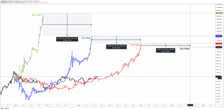 bitcoin btcusd lengthening cycles