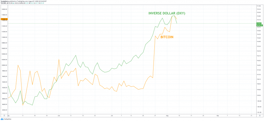 dollar bitcoin correlation
