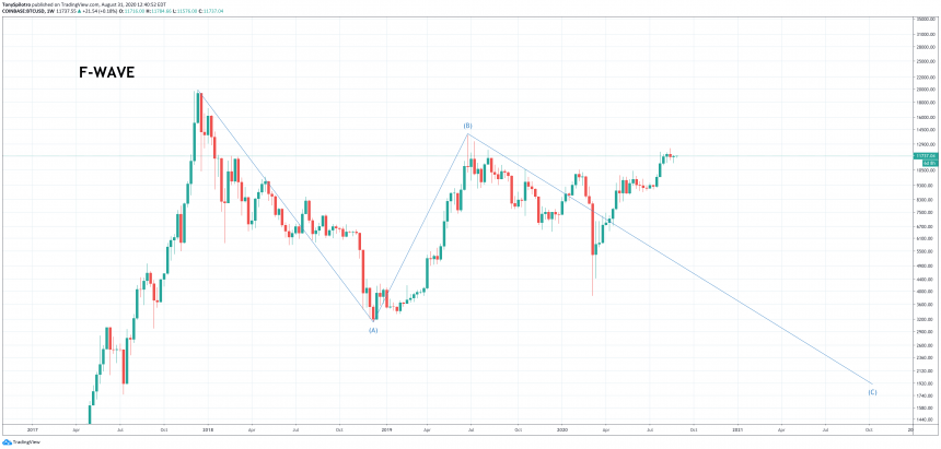 elliott wave theory bitcoin btcusd
