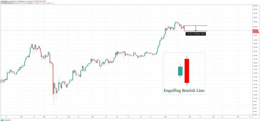 ethereum bearish engulfing ethusd