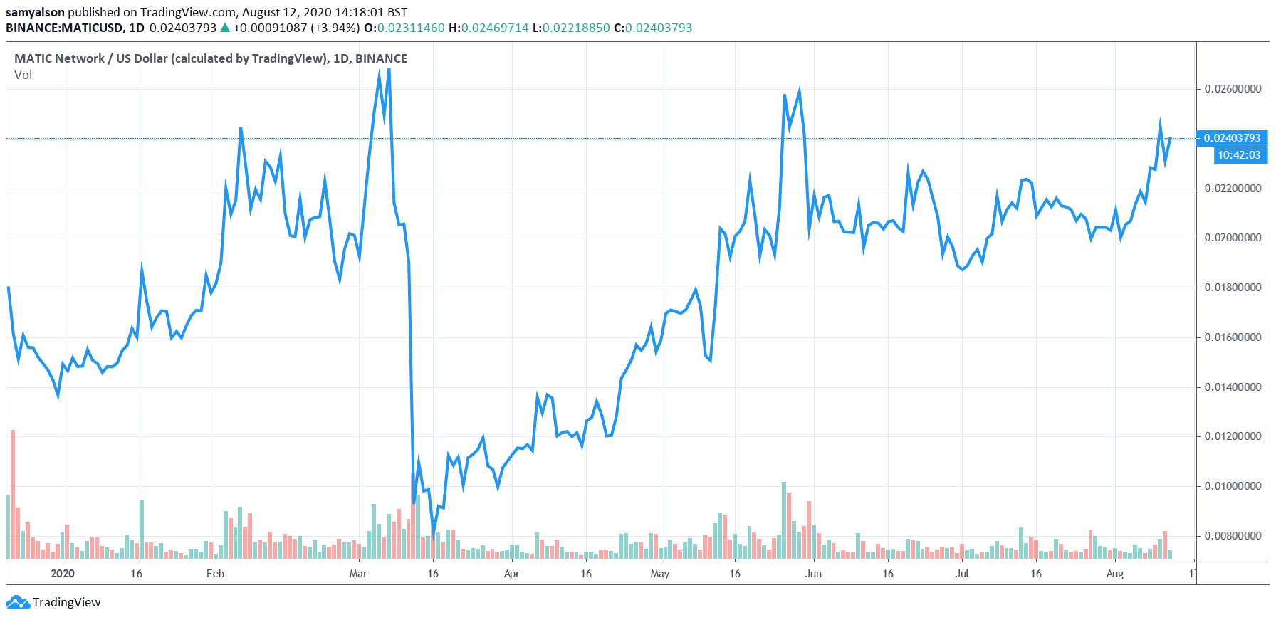 Matic daily chart