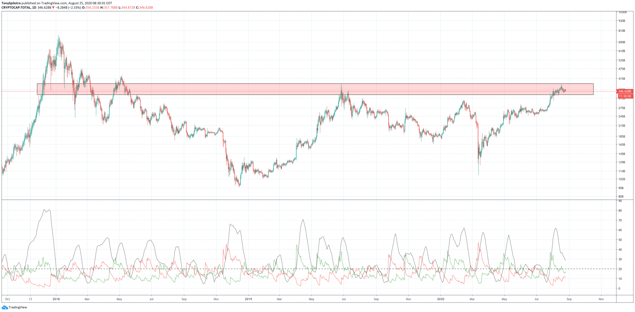 Bitcoin Drops Below $11,500: Is The Short-Term Crypto Market Uptrend Over?