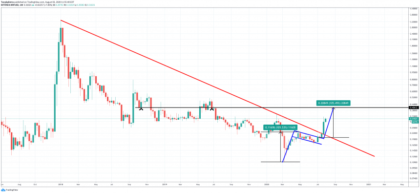 xrp usd bull flag resistance downtrend