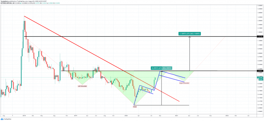 xrp usd inverse head and shoulders