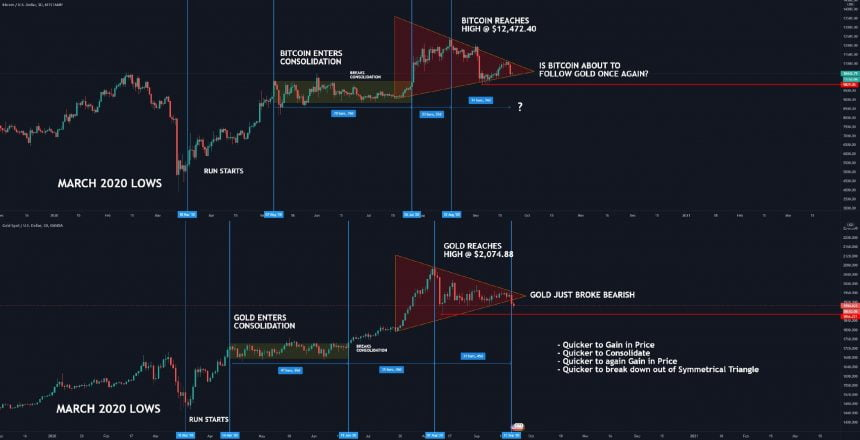 bitcoin, gold, btcusd, xauusd, safe haven