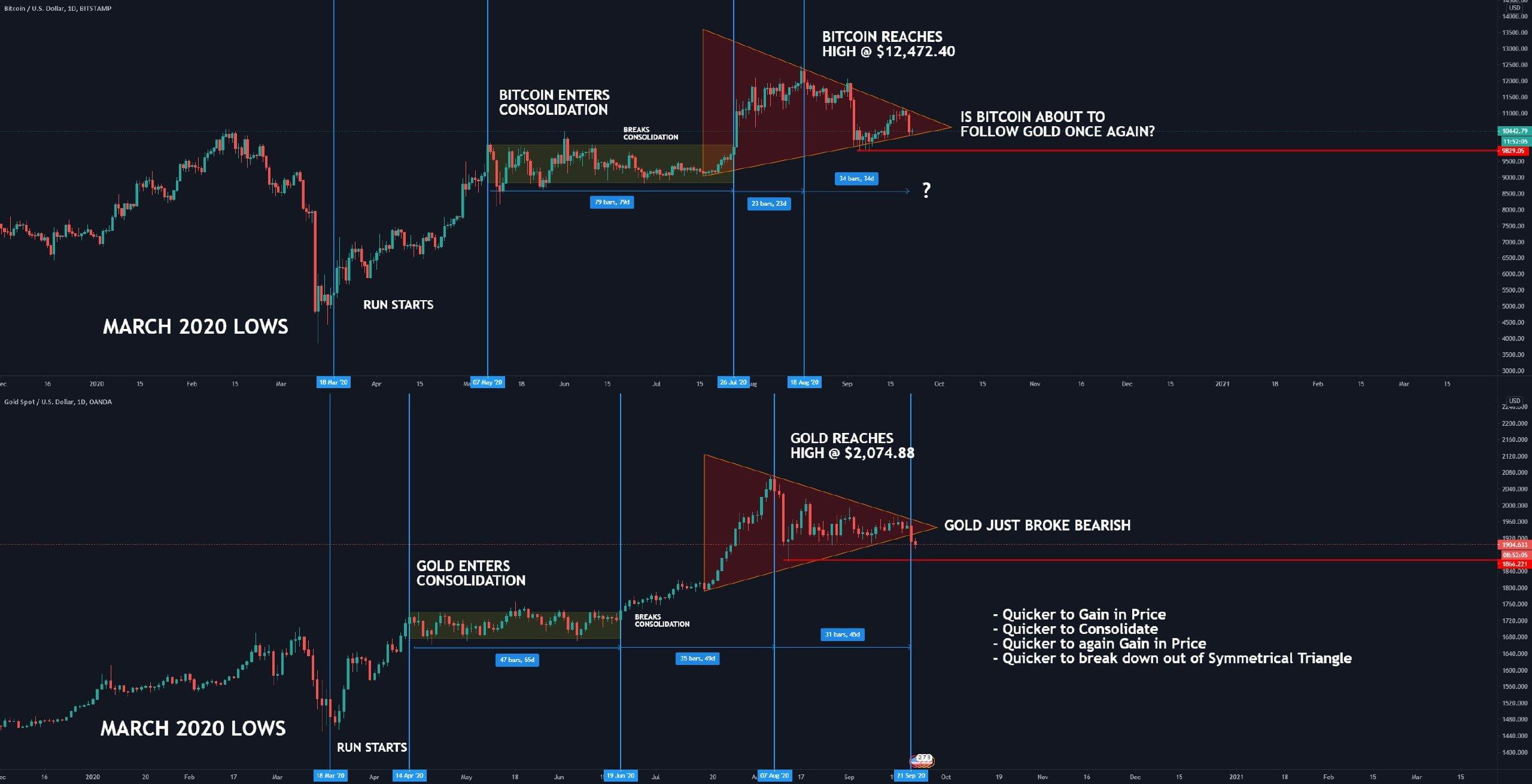 bitcoin gold btc tradingview bitcoin atitiktis