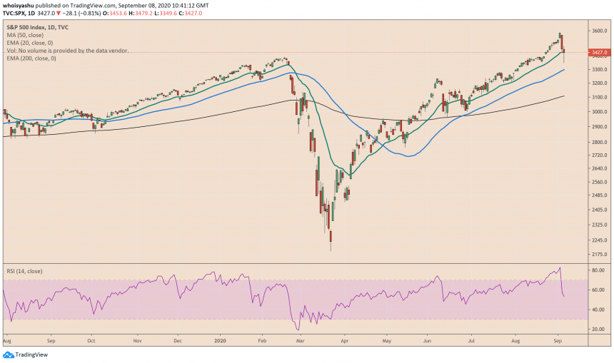 spx, s&p 500, us index, coronavirus, covid19