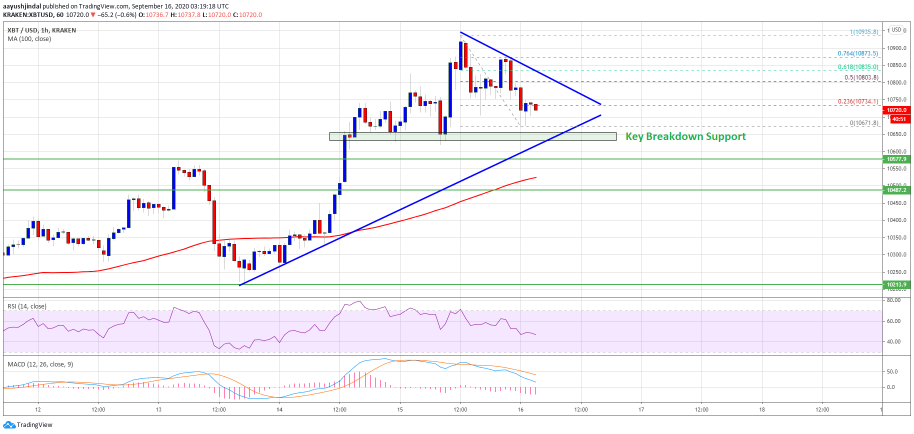 Bitcoin Reaches Crucial Juncture: Here's What Could Trigger A Sharp Decline