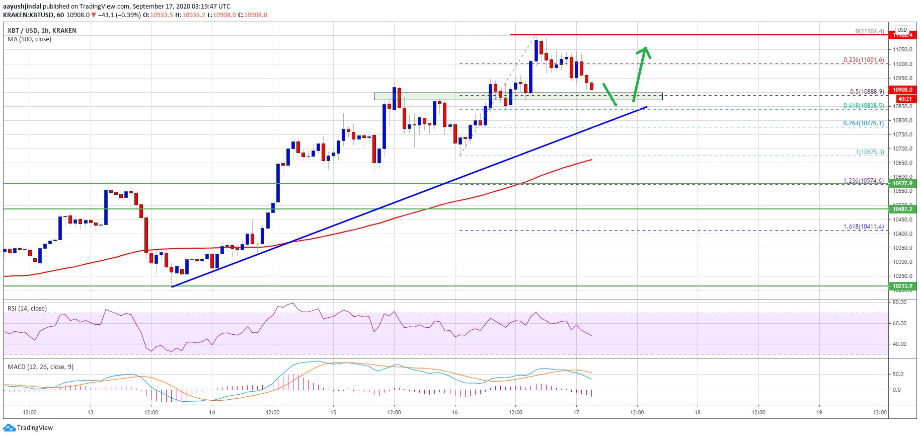 Bitcoin Price Holds Strong Above $10,800: A Firm Case for Upside