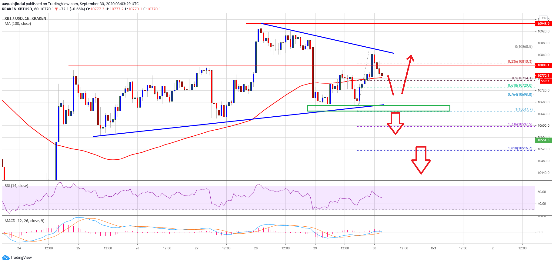 Bitcoin Topside Bias Vulnerable If It Continues To Struggle Below $11K