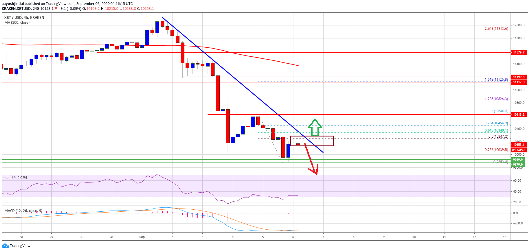 Bitcoin Below $10,000 Could Start A Medium-Term Downtrend: Here's Why