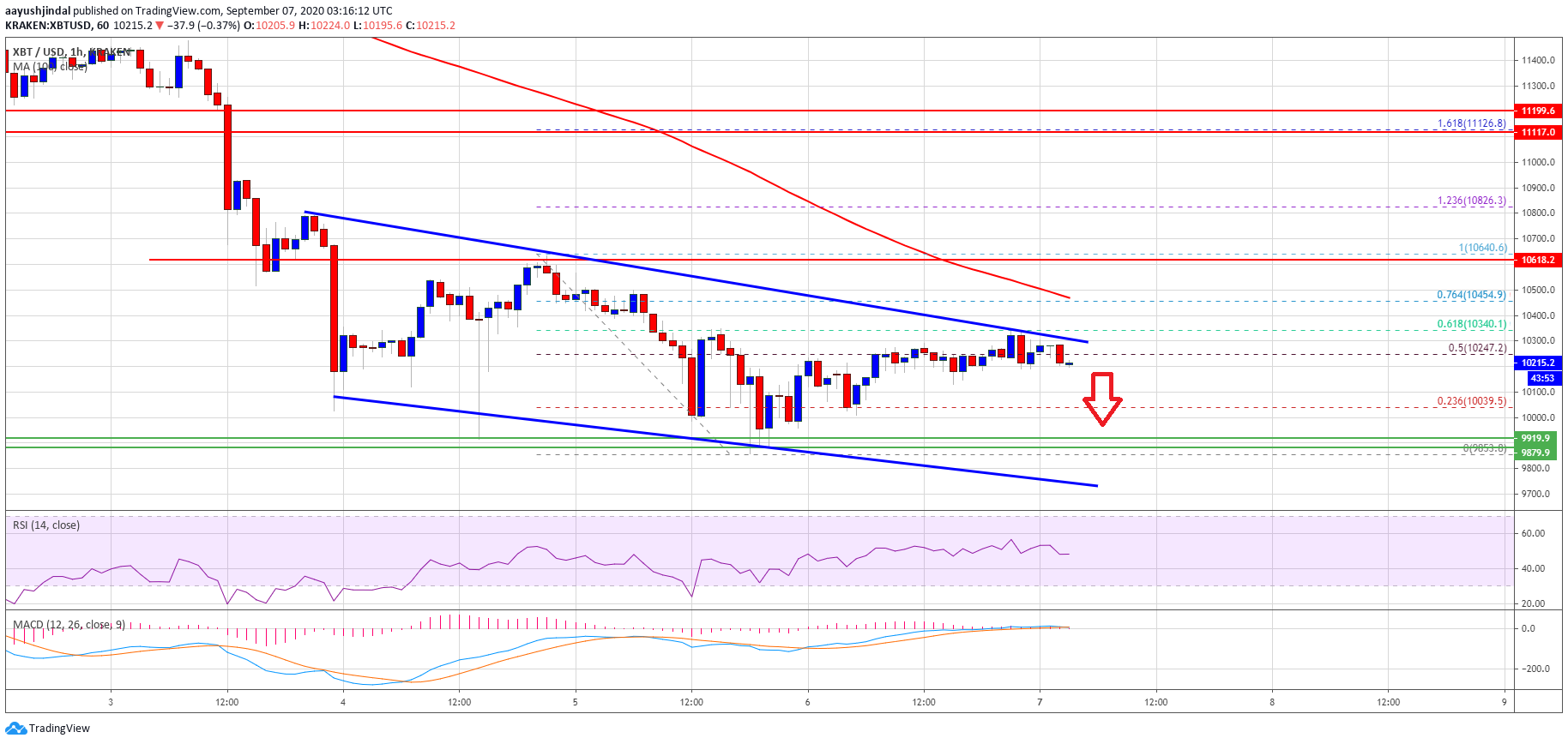 Bitcoin At Potential Risk of Breakdown Below $10,000: Here's Why