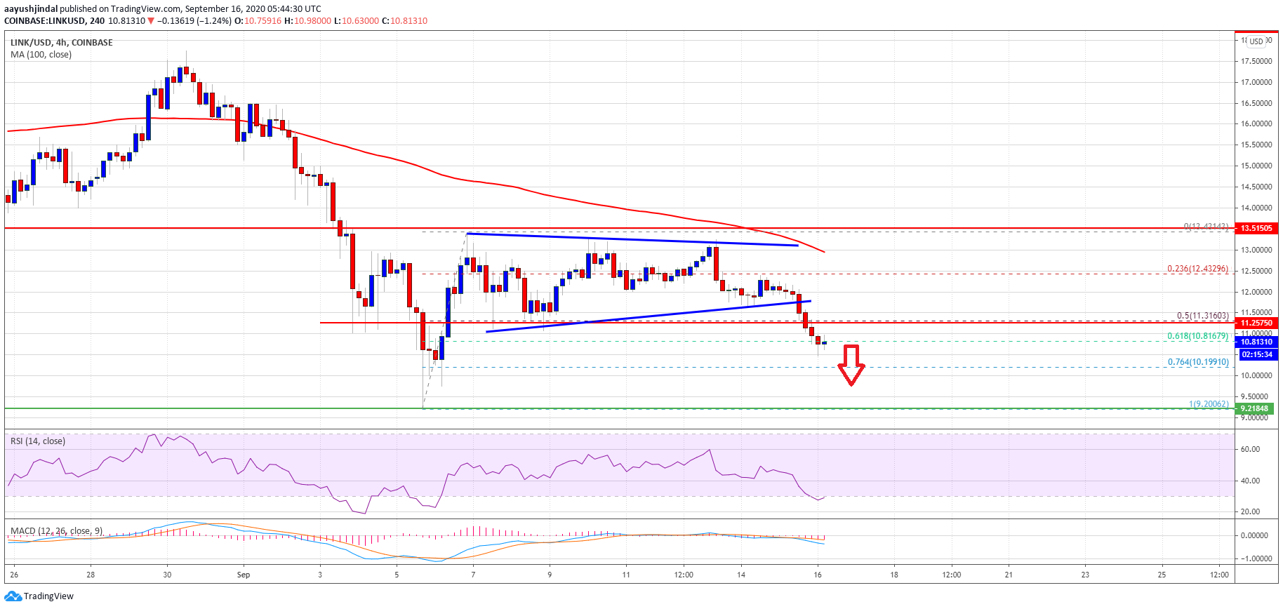 Chainlink (LINK) Nosedives 10%: Here's Why It Could Tumble Below $10