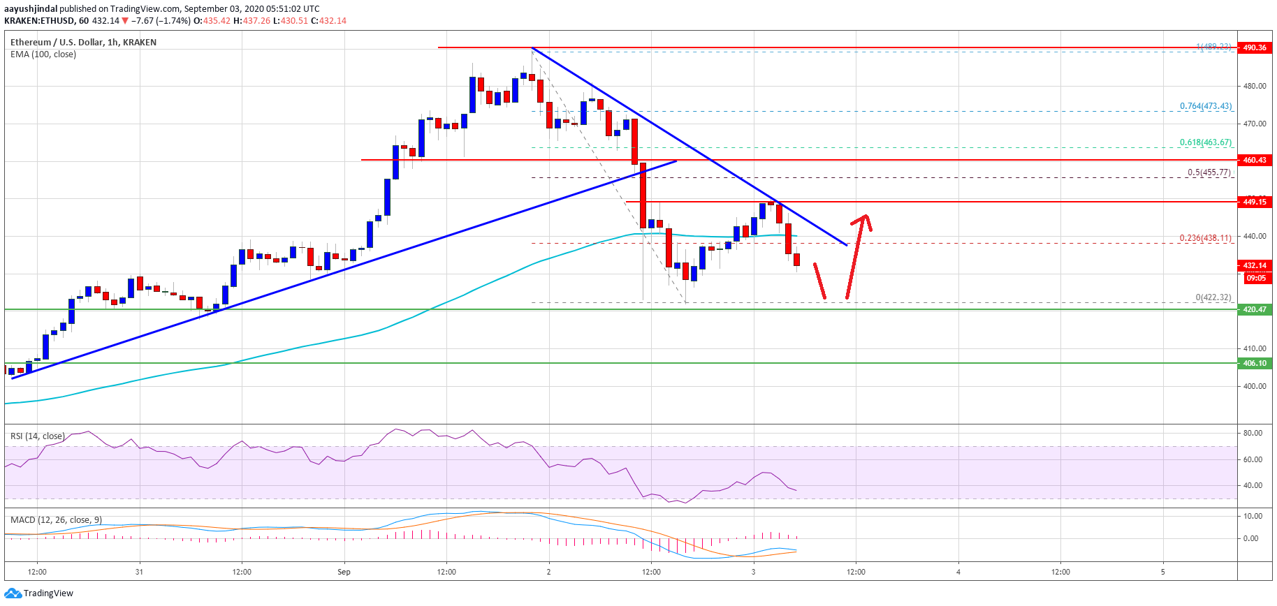 Ethereum Nosedives 10%, But This Support Could Trigger Fresh Increase