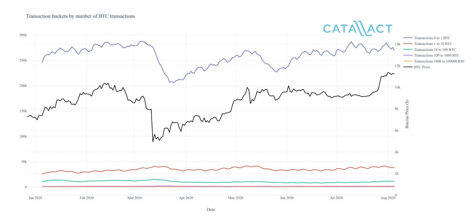 Okex Insights, Bitcoin, Catallact