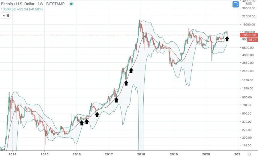 Bitcoin Collapse Retests Key Weekly Level Never Lost During Last Bull Run