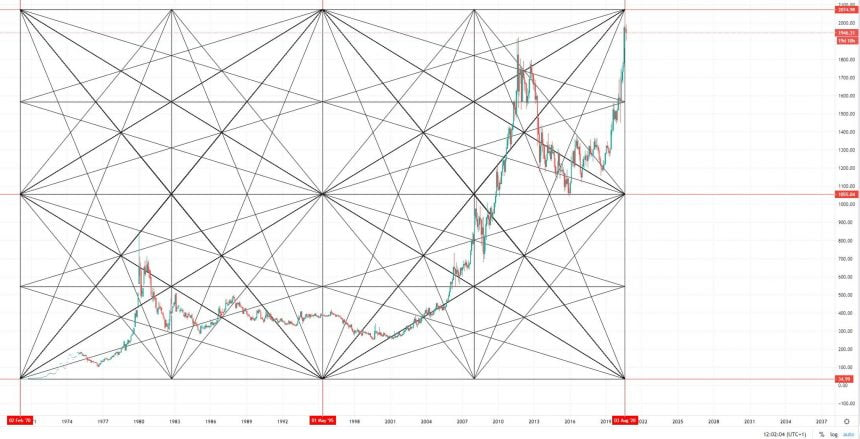 Gann square of 144