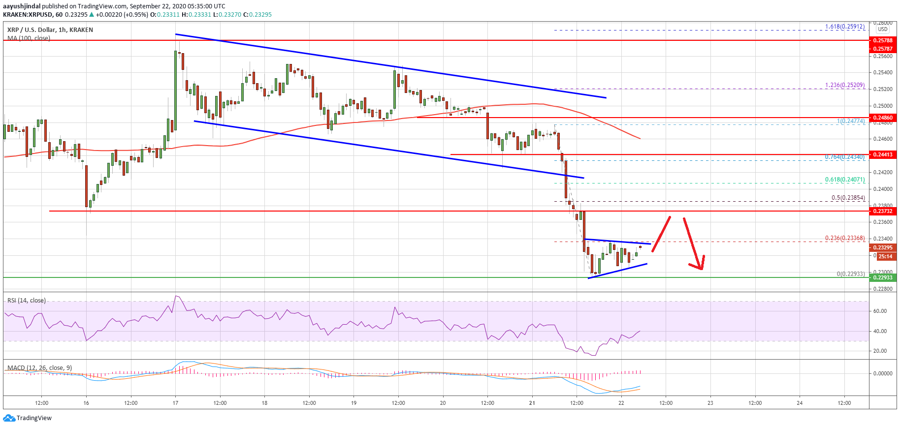Ripple (XRP) Price Turns Red: Indicators Suggest Upsides Likely To Remain Capped