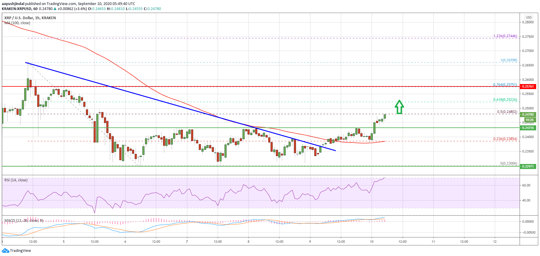 Ripple (XRP) Just Saw A Key Technical Breakout: Relief Rally Underway