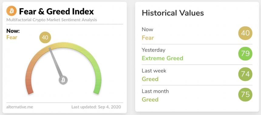 crypto bitcoin fear and greed index